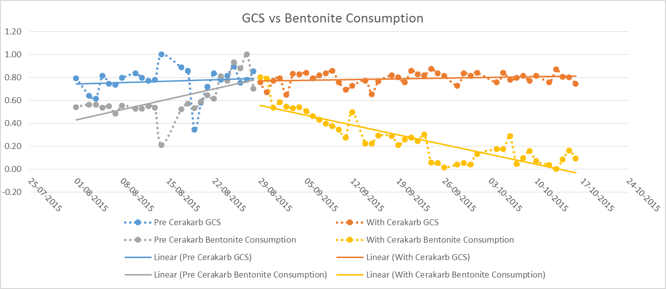 Reduced Bentonite Consumption without affecting GCS